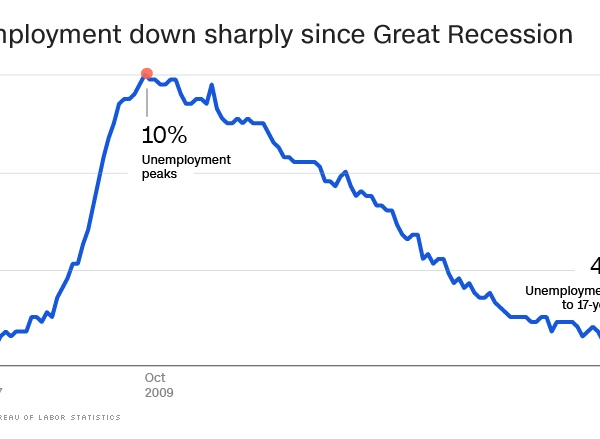 Economy Graph_1525211007588.jpg.jpg