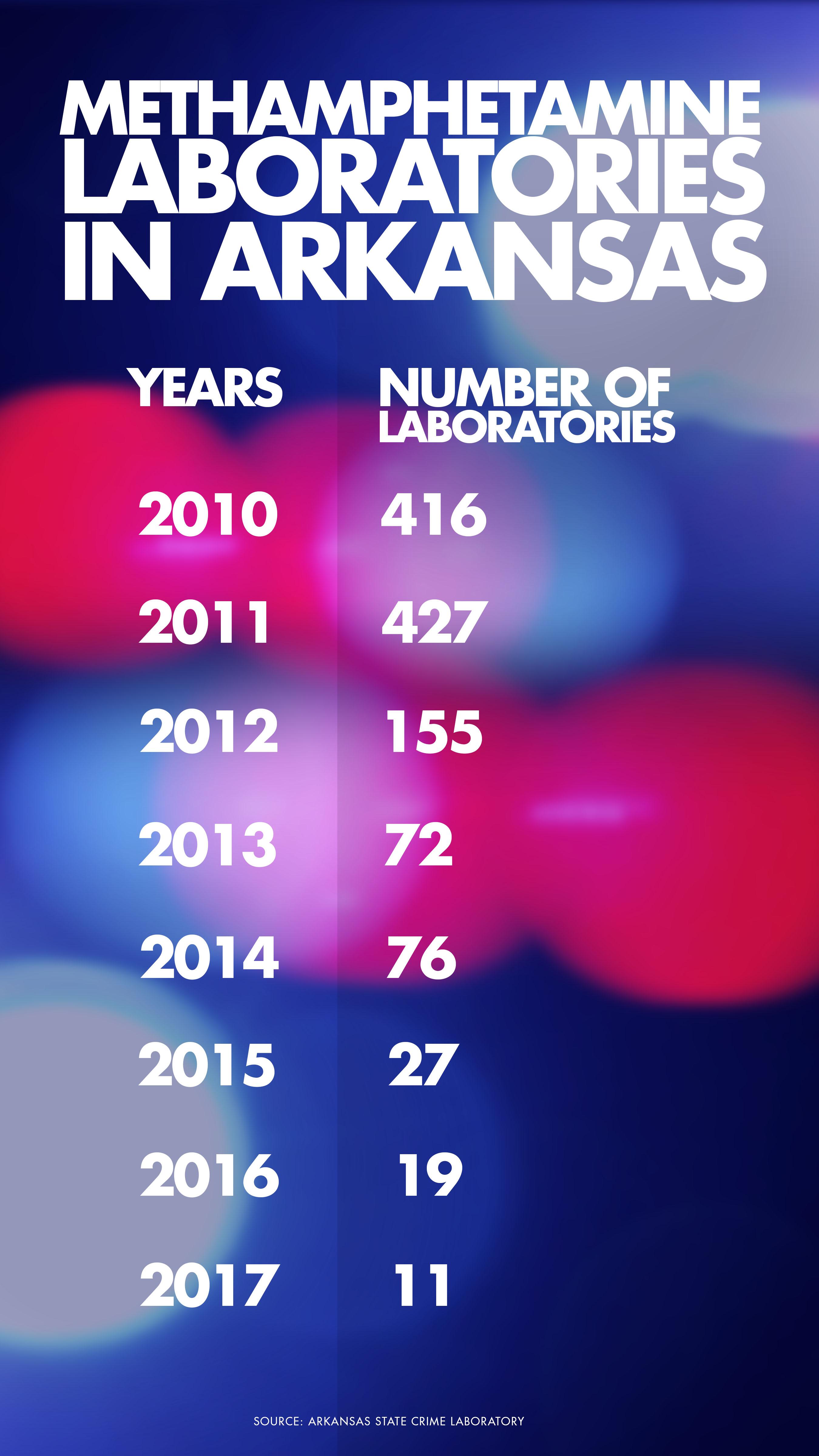 WEB EXTRA: Arkansas' Methamphetamine Problem by the Numbers