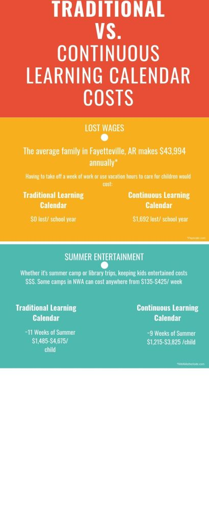 WEB EXTRA: Traditional learning vs  continuous learning calendar