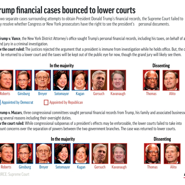 Supreme Court Trump Cases