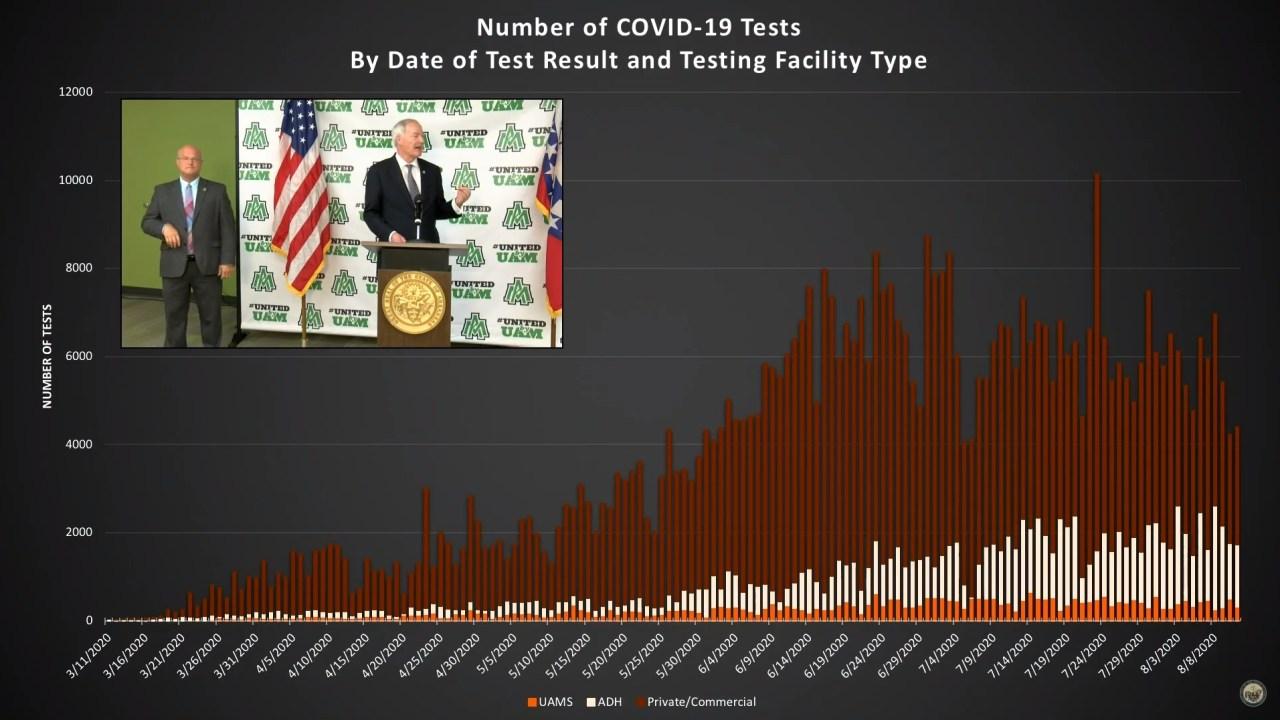 Coronavirus in Arkansas: 703 new cases, 7 additional deaths
