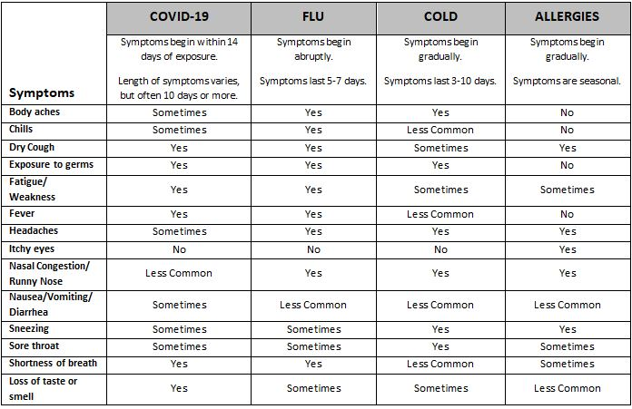 Are Your Symptoms A Cold Flu Allergies Or Covid 19