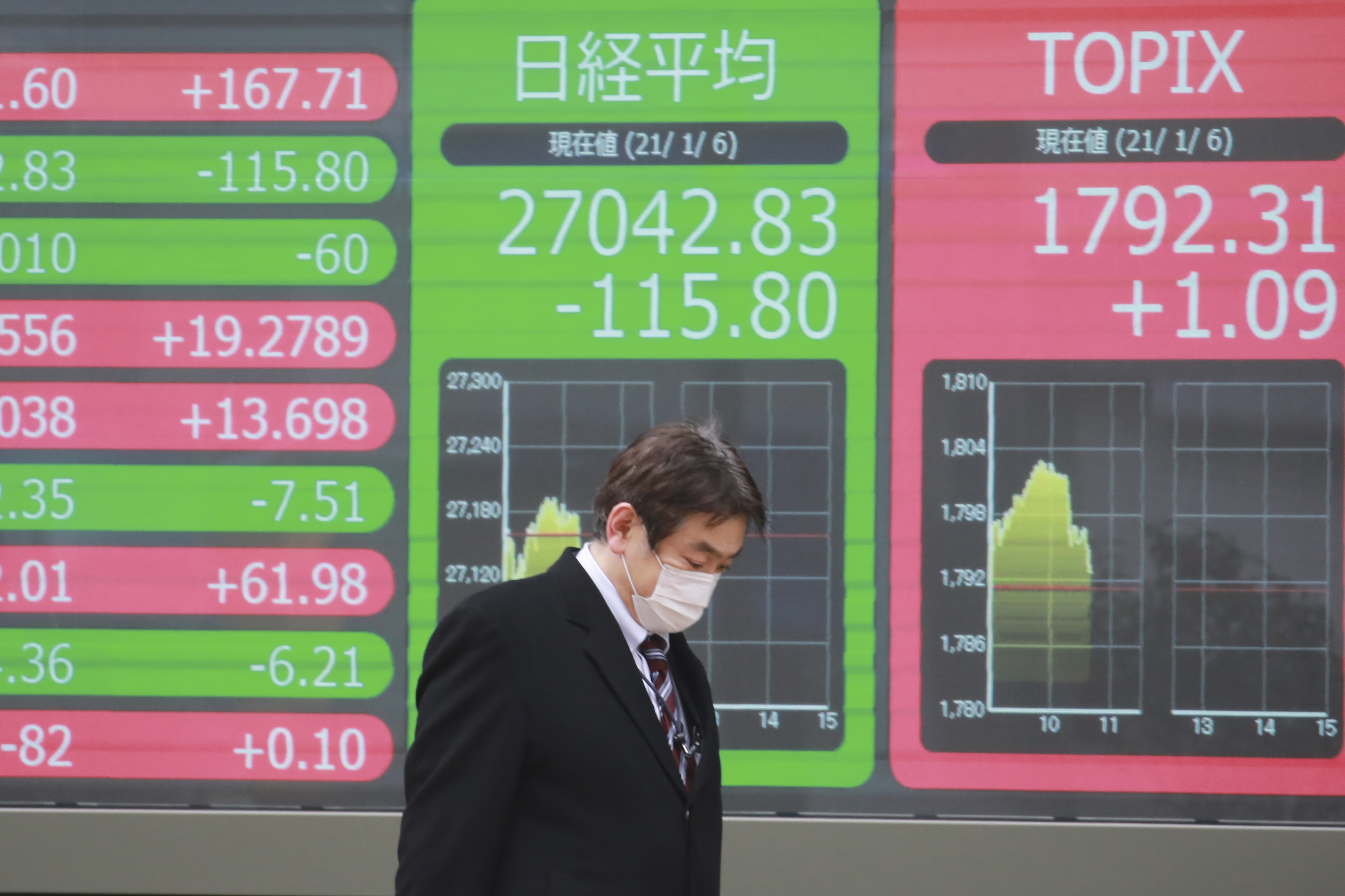 Asian Shares Track Wall St Rally On Hopes For Stimulus Knwa Fox24
