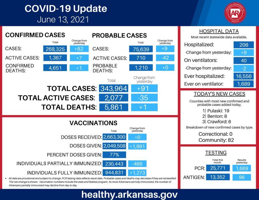 Coronavirus in Arkansas: 91 new cases, one additional death